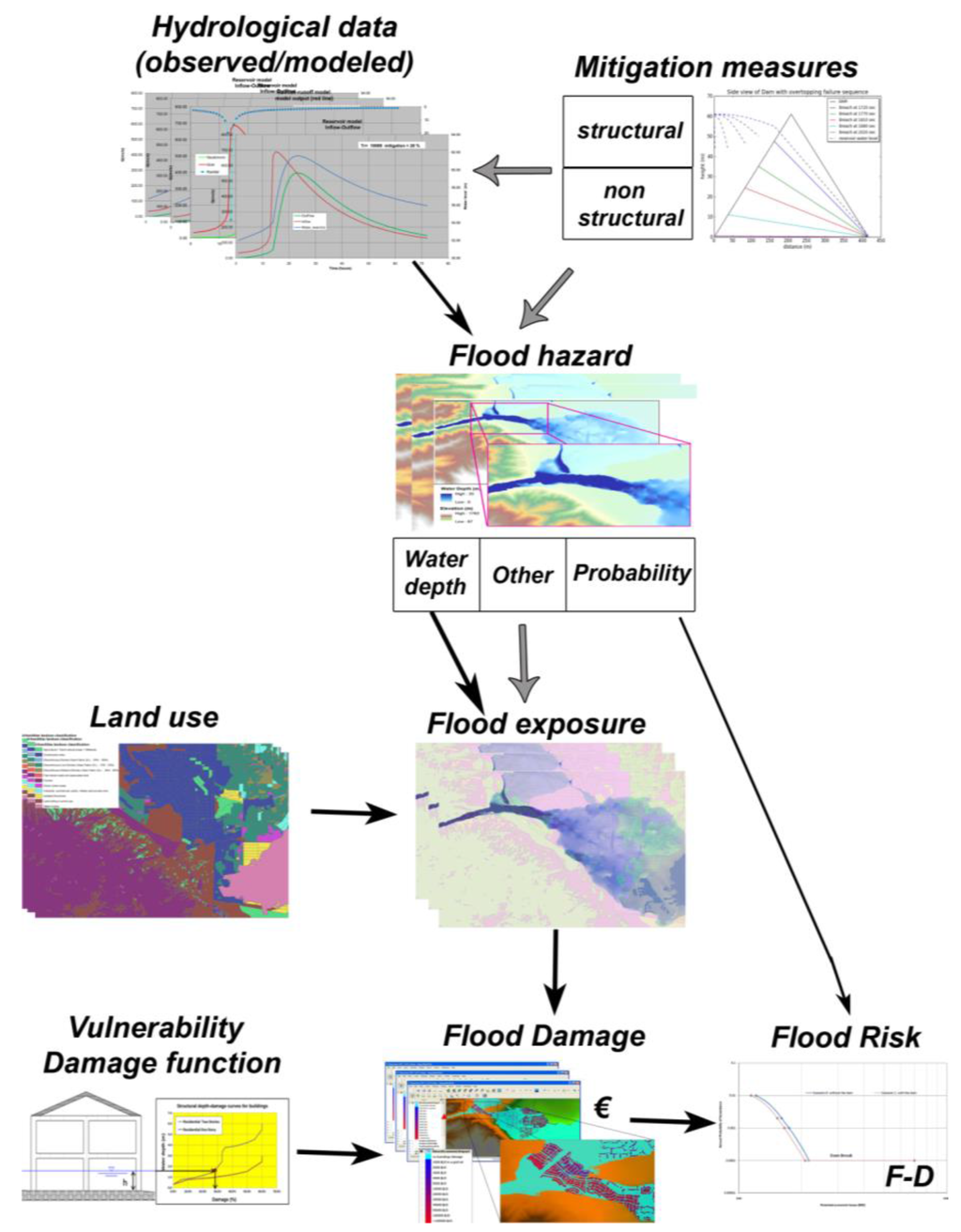 Collaborative Strategies for Sustainable EU Flood Risk Management